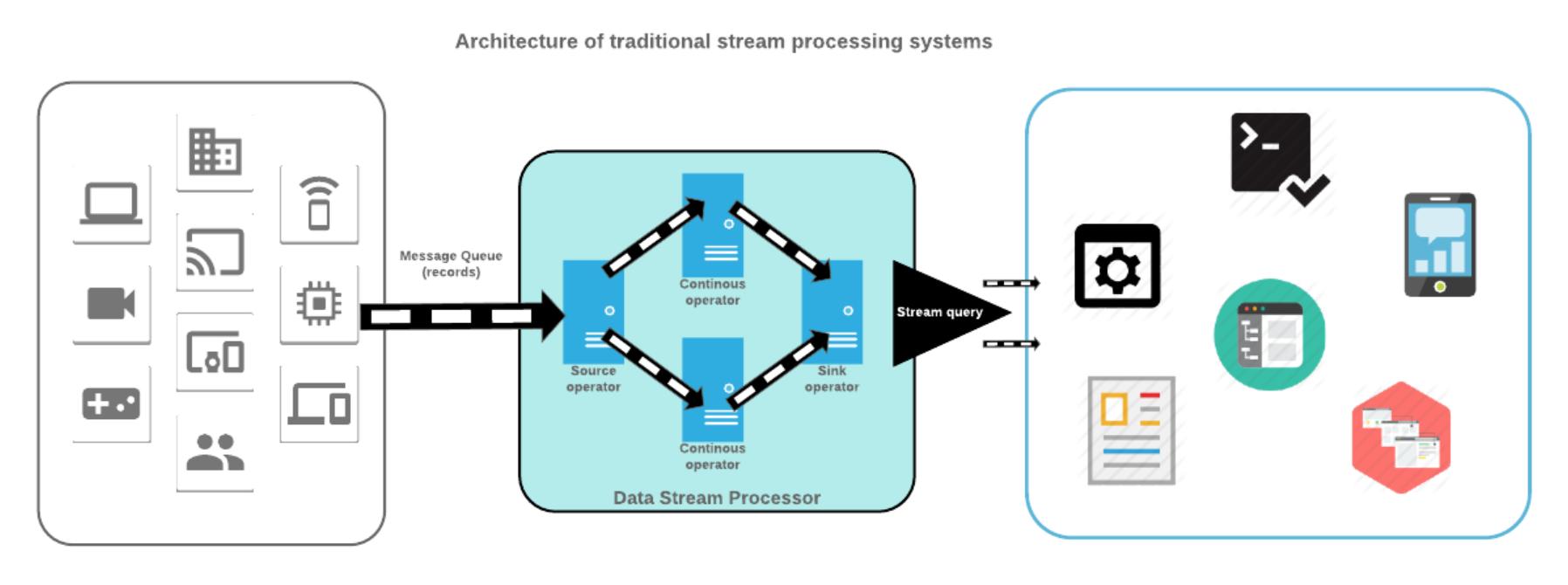Data Streaming with Apache Kafka and Amazon Kinesis