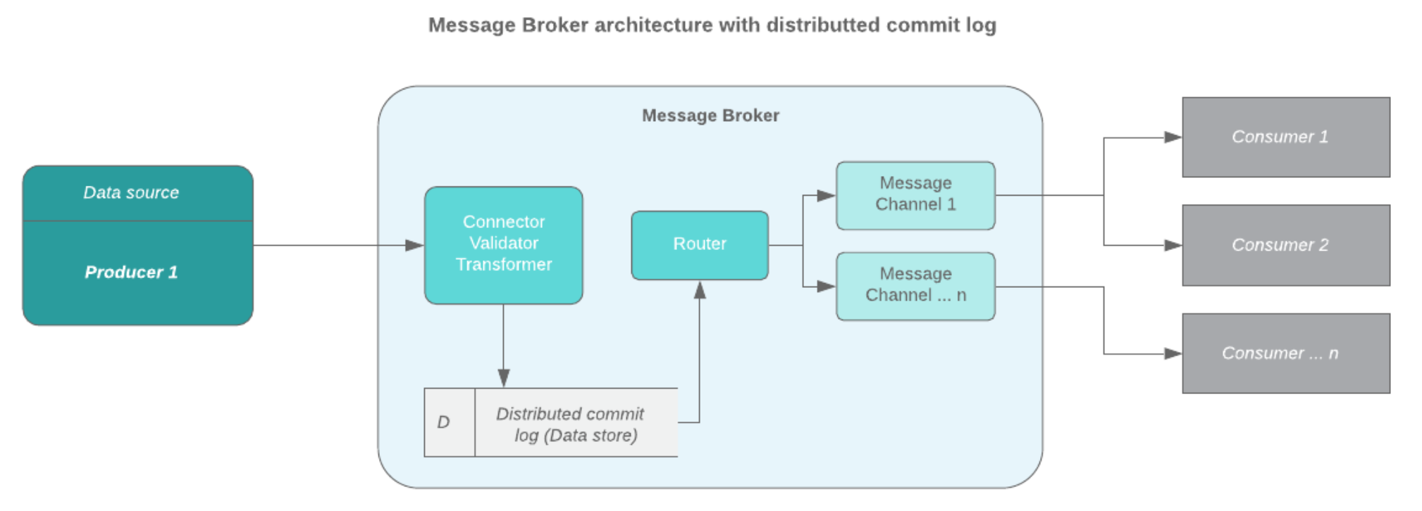 Message Broker architecture with distributed commit log