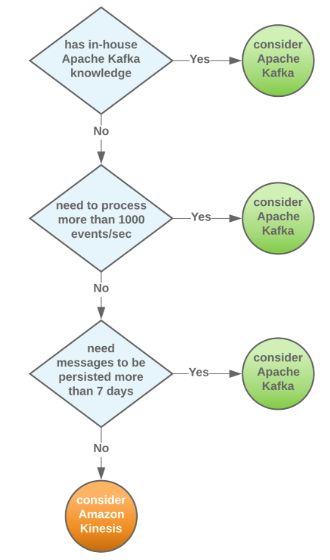 Apache Kafka and Amazon Kinesis: Which is right for you?