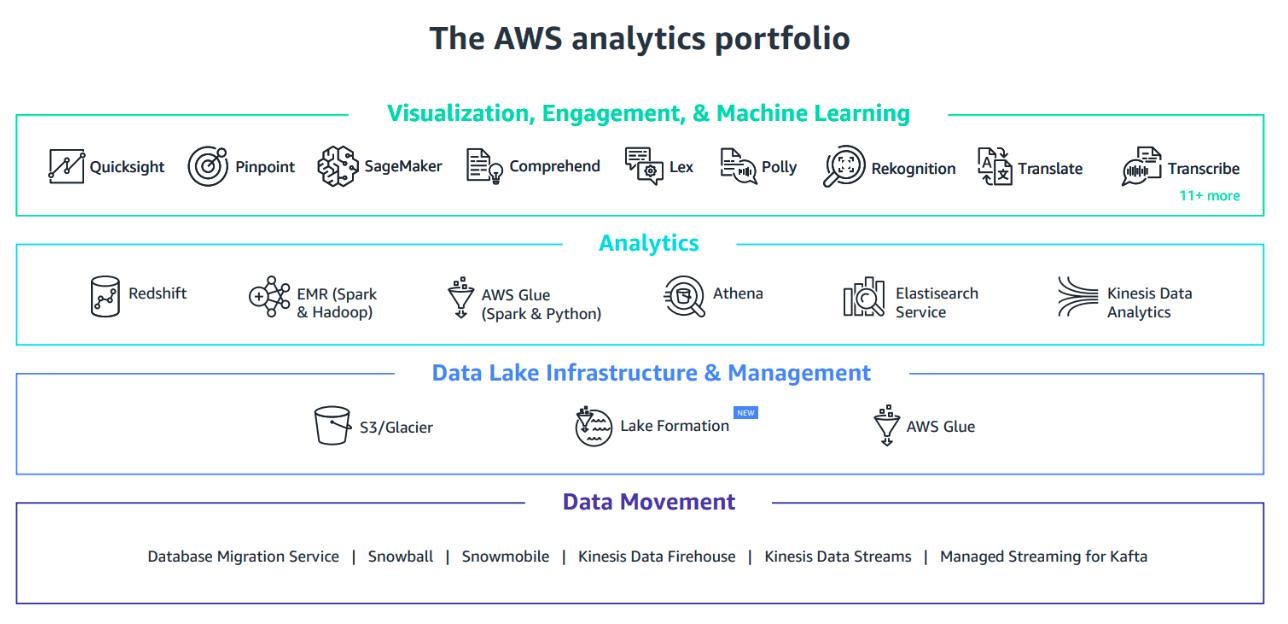 AWS tools for Data Lake