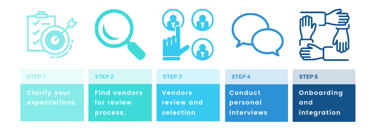 Steps Of Hire