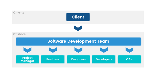 Software Development Team Structure By Role