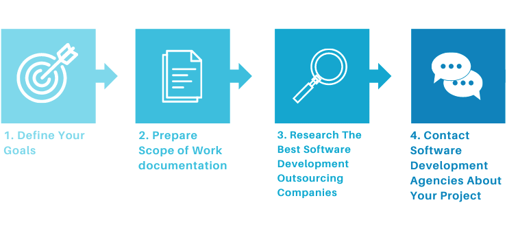 Outsourcing Process Step By Step